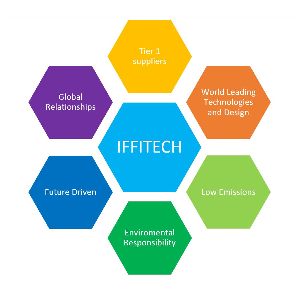 iffitech_values